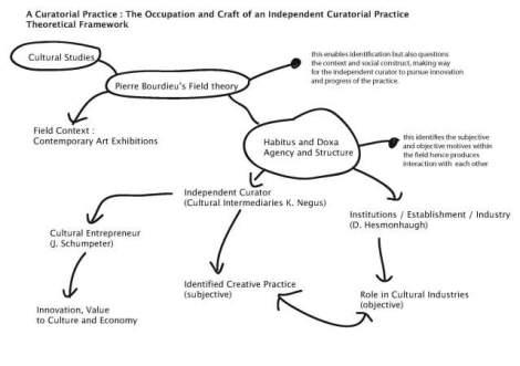 Framework Research Research-theory Framework