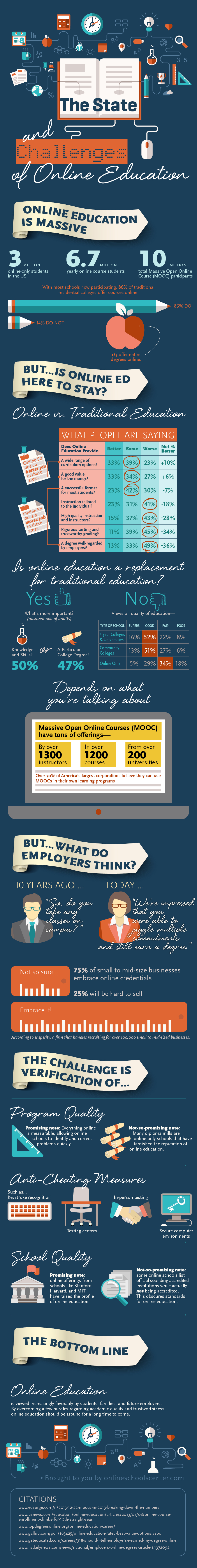 Online Educational Challenges