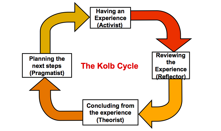 KOLB Cycle 2