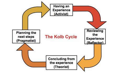 KOLB Cycle 2