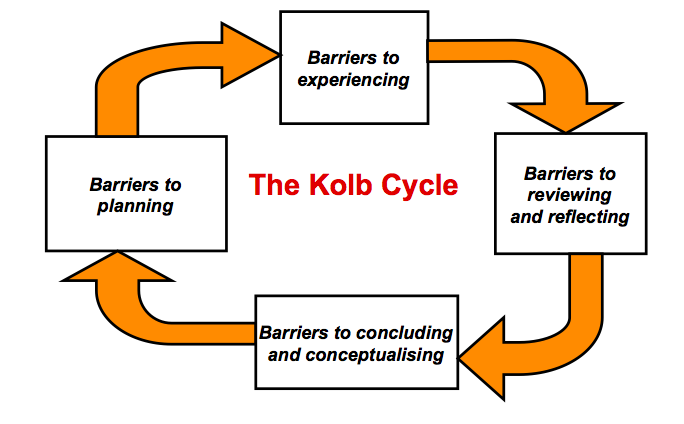 KOLB Cycle 3