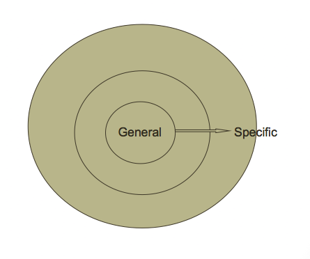 concept map 1