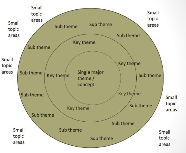 concept map 2