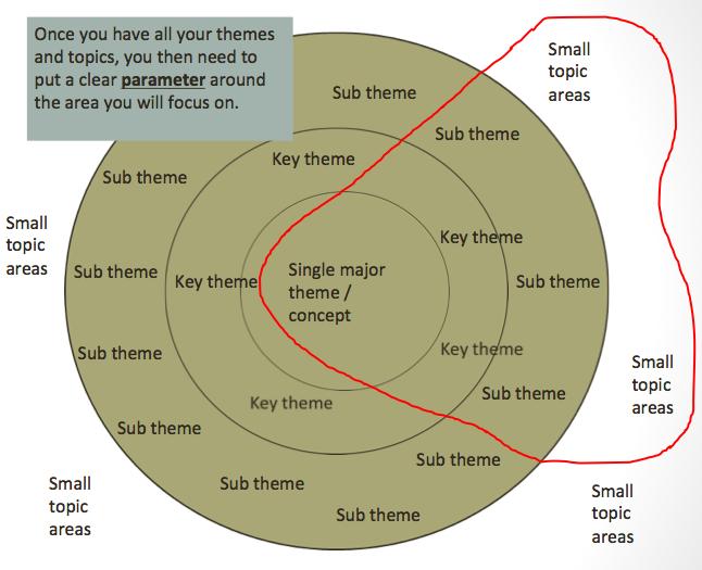 concept map 3