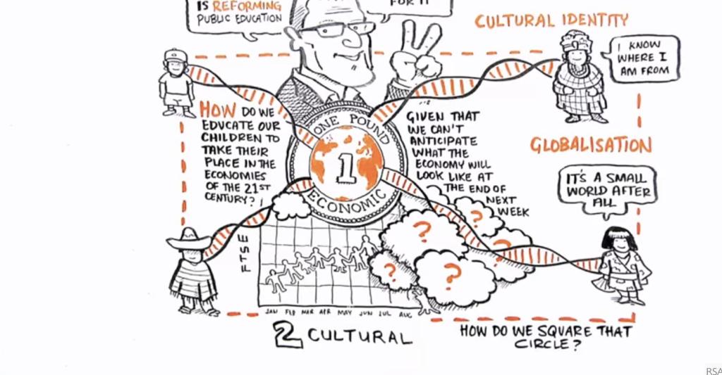 Sir Ken Robinson RSA Animate 1