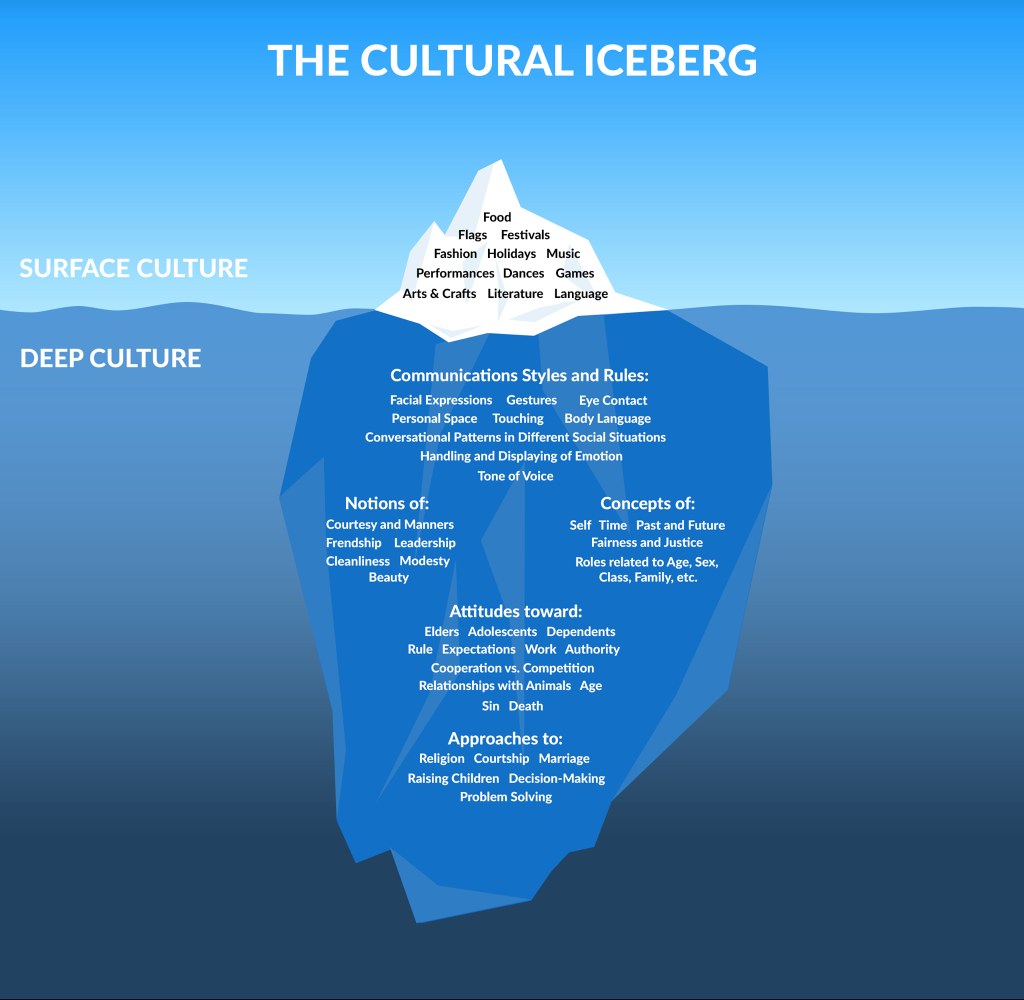 Edward T. Hall The Cultural Iceberg