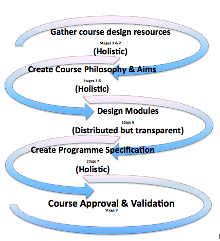 Holistic Curriculum Design