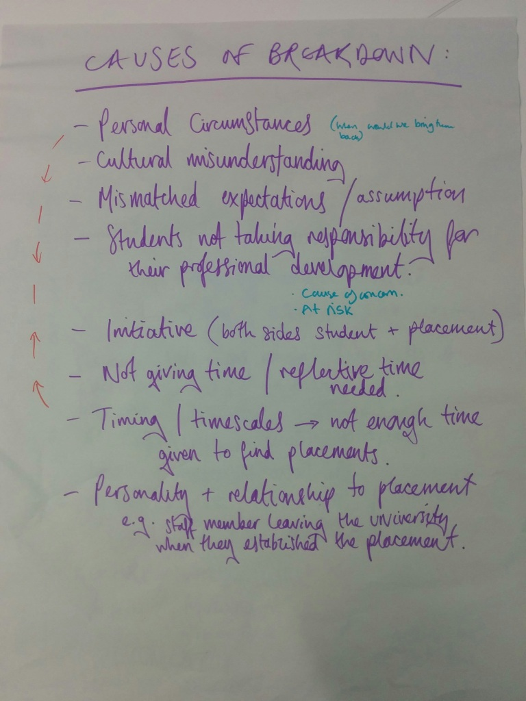 Breakdown of Placements 2