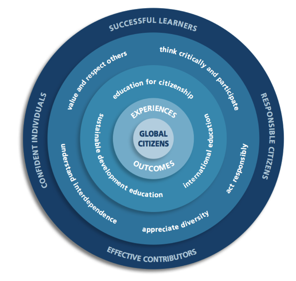 Developing global citizens within Curriculum for Excellence © Learning and Teaching Scotland 2011