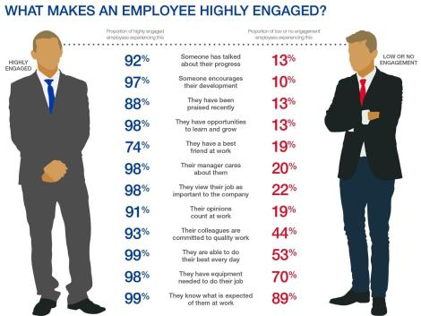 What makes an employee...